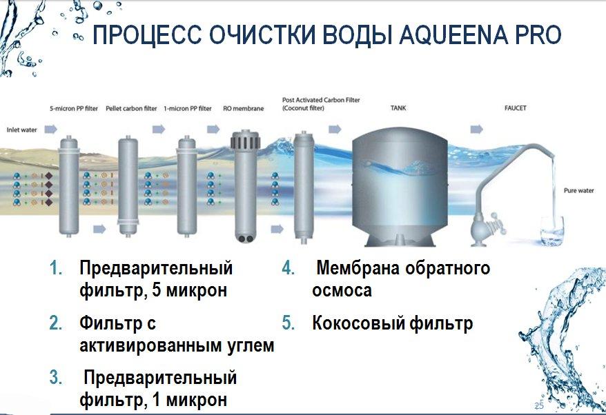 Схема процесса очистки воды AqueenaPro